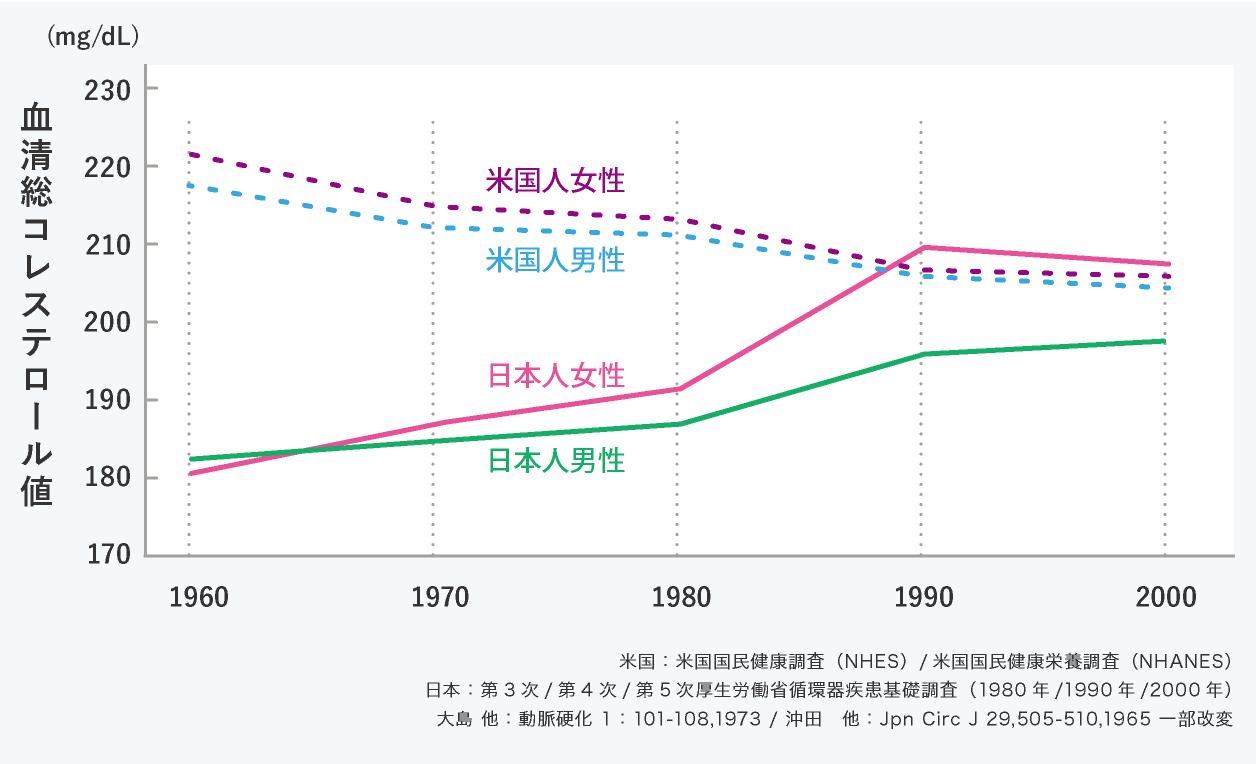 日本人と米国人の総コレステロール値