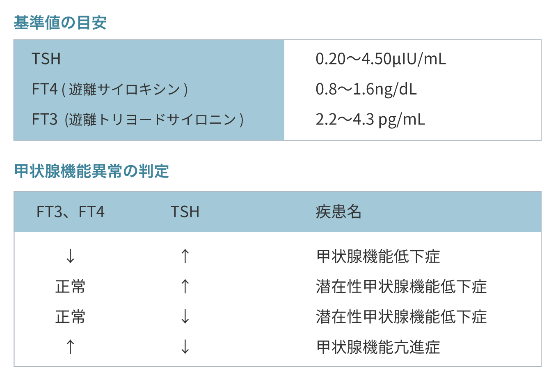 ホルモン 低下 甲状腺